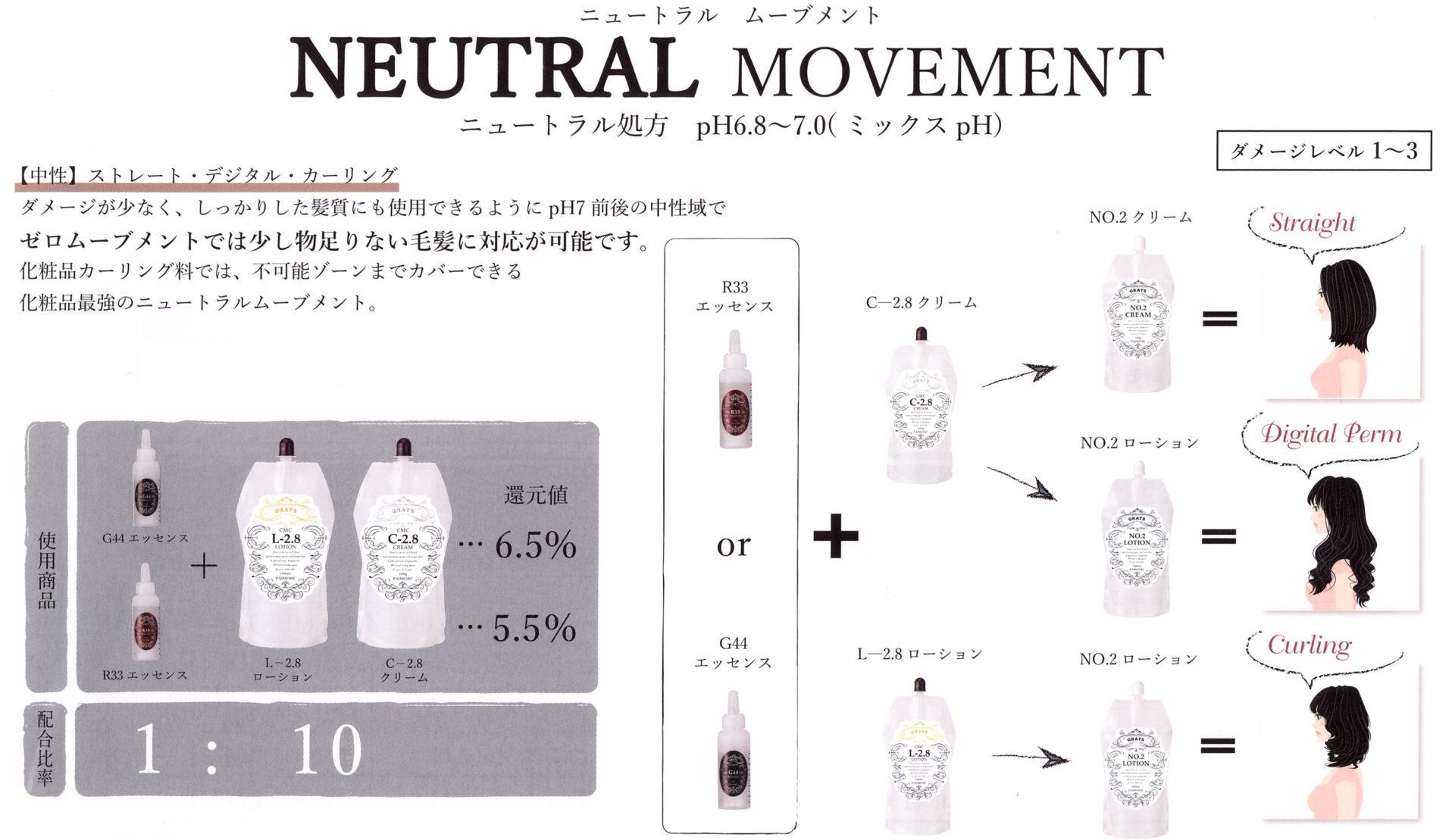 grats neural