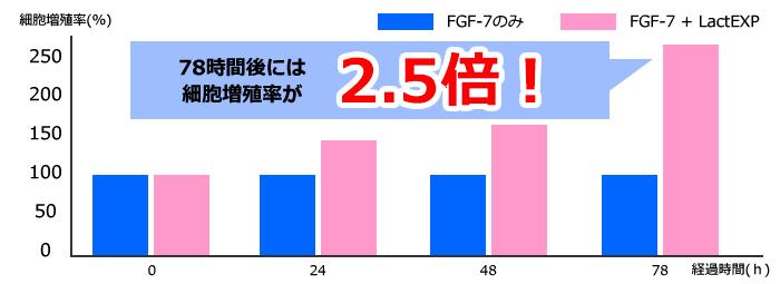 サイエンスキャルプ FGF-7
